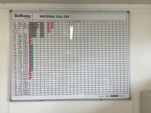 materials schedules boards